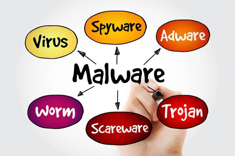 The Difference Between Viruses, Spyware, Malware and Adware